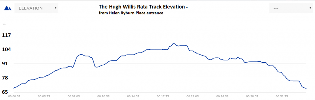Rata Track Elevations