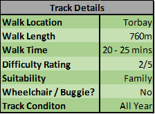 Fitzwilliam Reserve Track Details