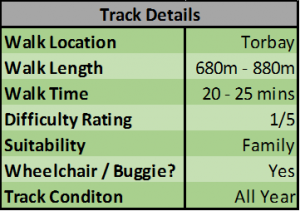 Details of The Stredwick Track