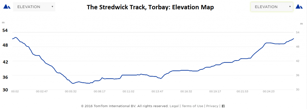 Stredwick Elevation Map