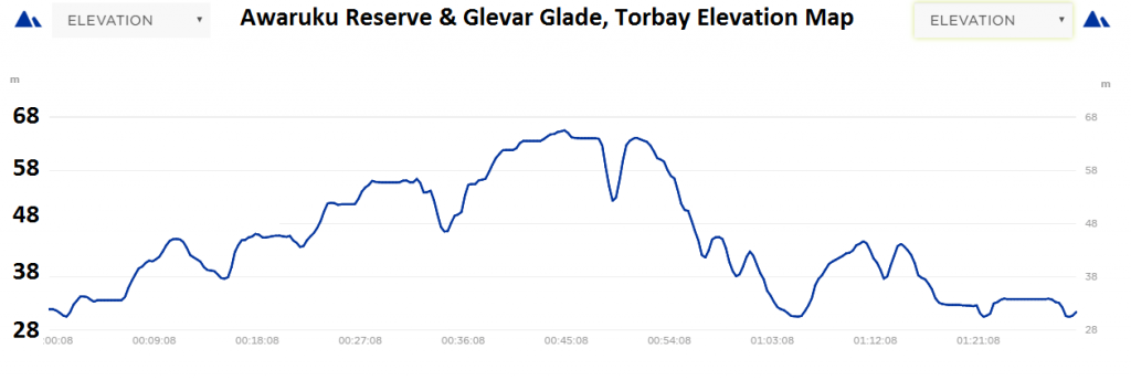 Awaruku Bush Reserve and Glenvar Glade Elevation